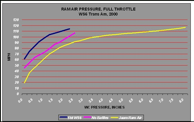 JAAM Ram Air Kit For 98-02 WS6